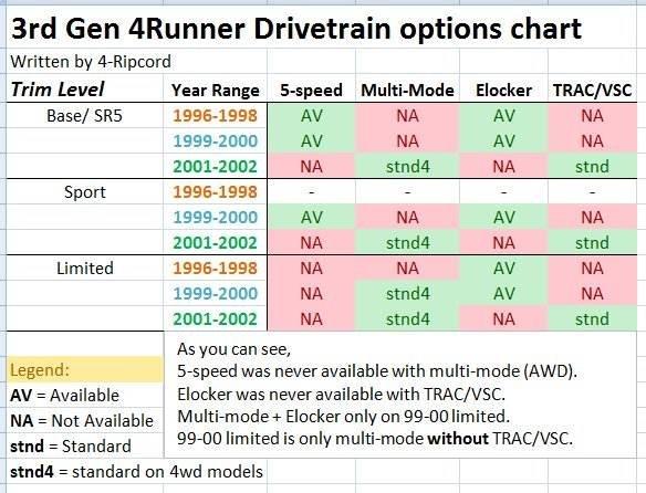 rd gen runner buyer s guide toyota runner forum com 3rd gen drivetrain chart jpg